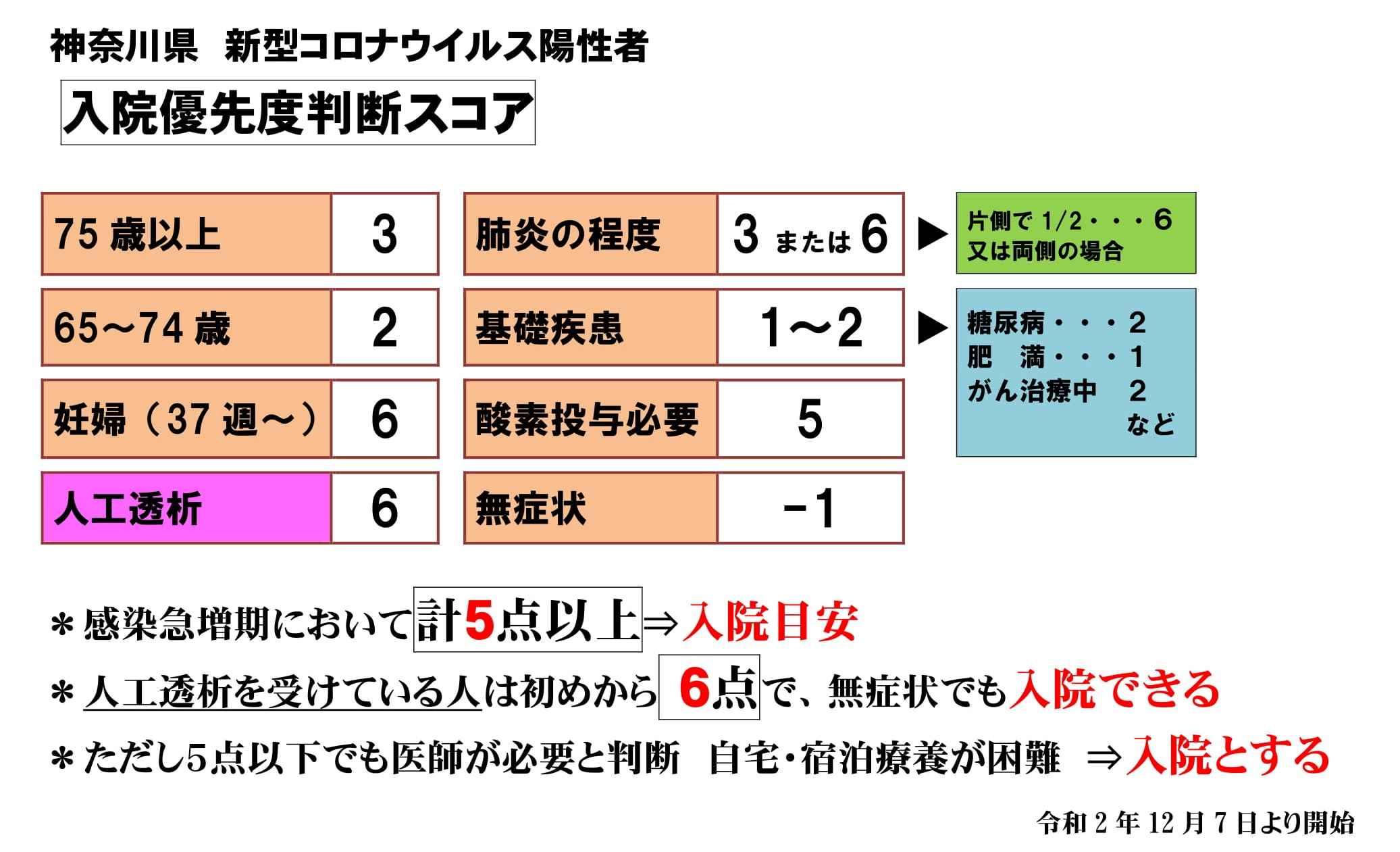 神奈川 県 ウイルス コロナ